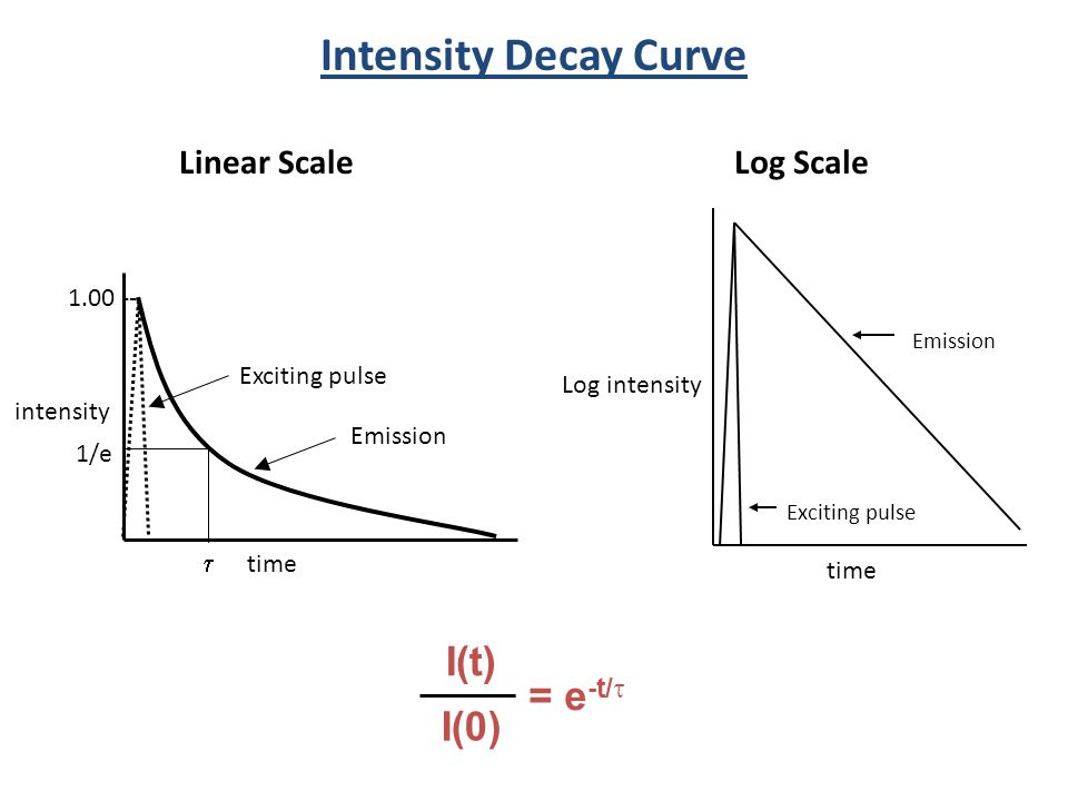 Intensity Decay Curve I(t) = e-t/t I(0) Linear Scale Log Scale 1.00 --
