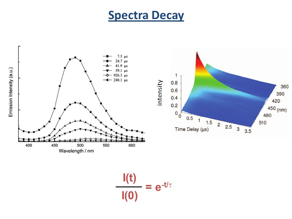 Spectra Decay intensity = e-t/t I(t) I(0)