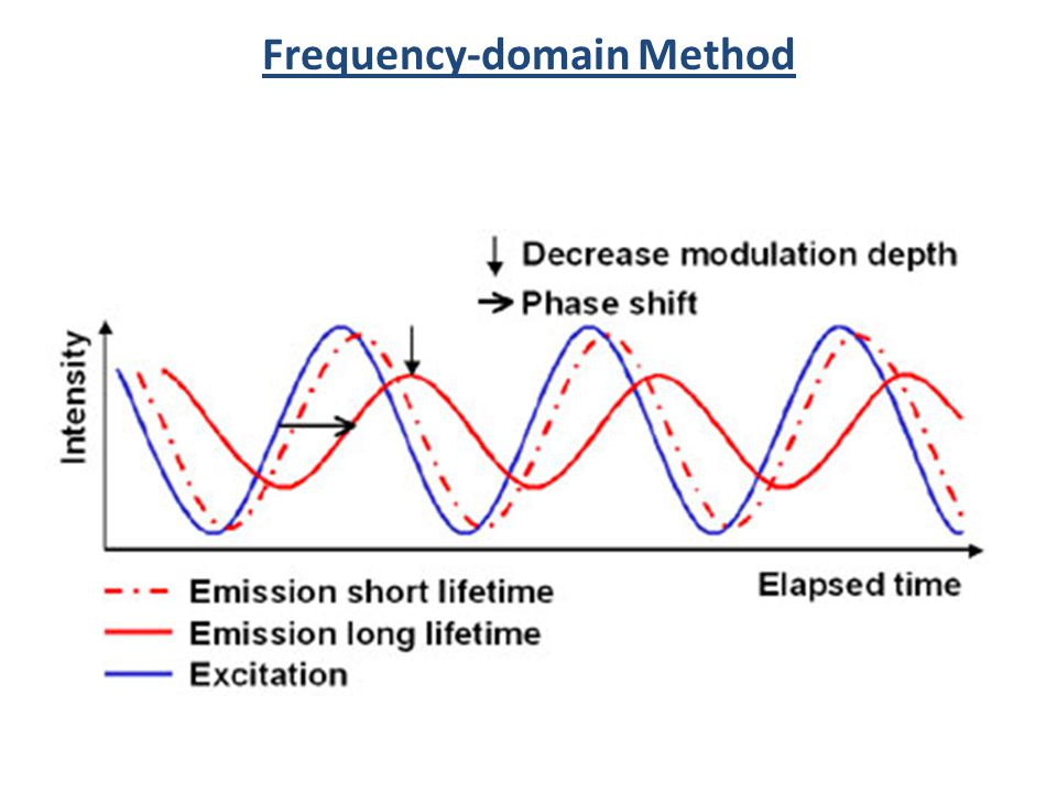 Frequency-domain Method