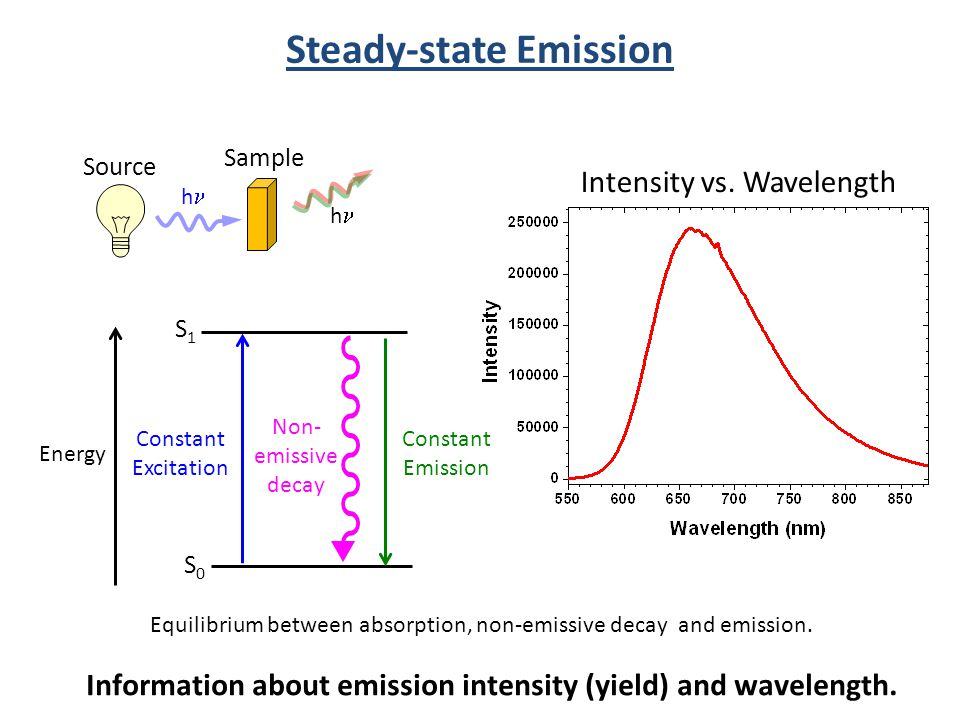 Steady-state Emission