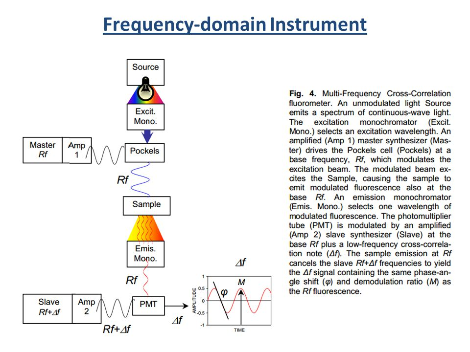 Frequency-domain Instrument
