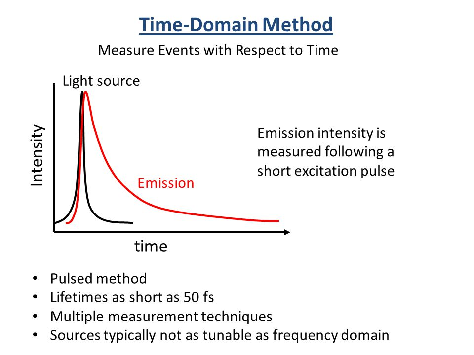 Time-Domain Method Intensity time Measure Events with Respect to Time