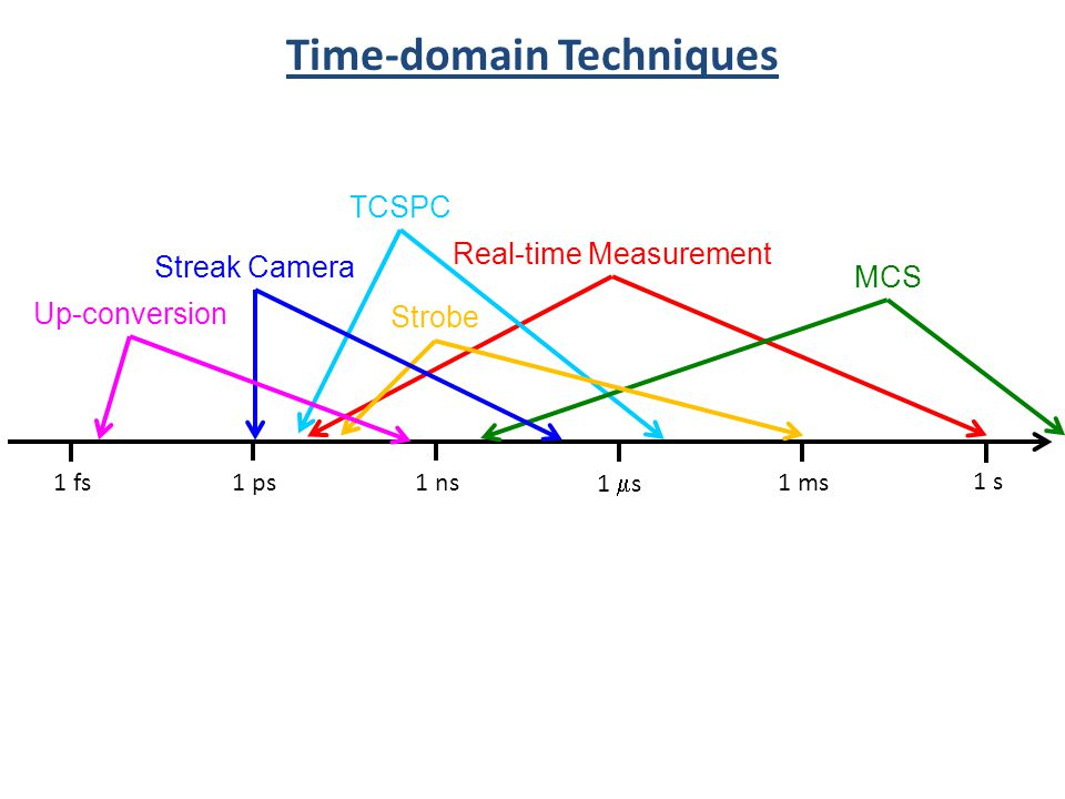 Time-domain Techniques