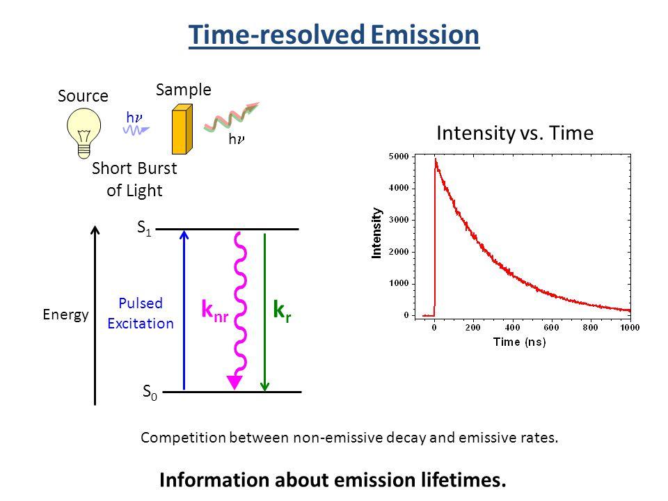 Time-resolved Emission Information about emission lifetimes.