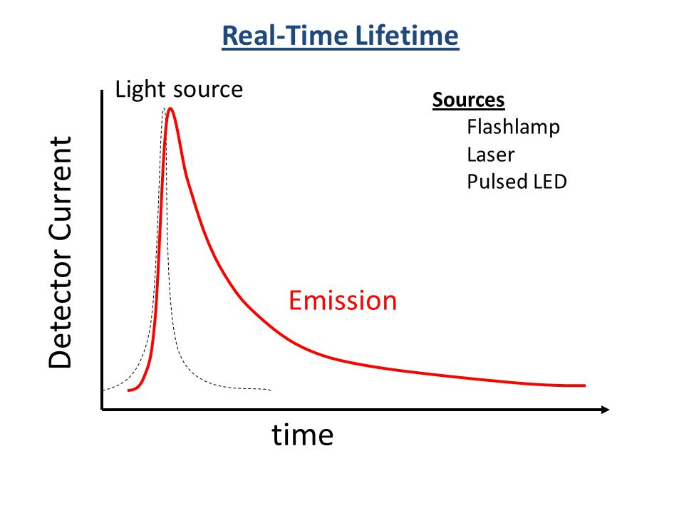 Detector Current time Real-Time Lifetime Emission Light source Sources