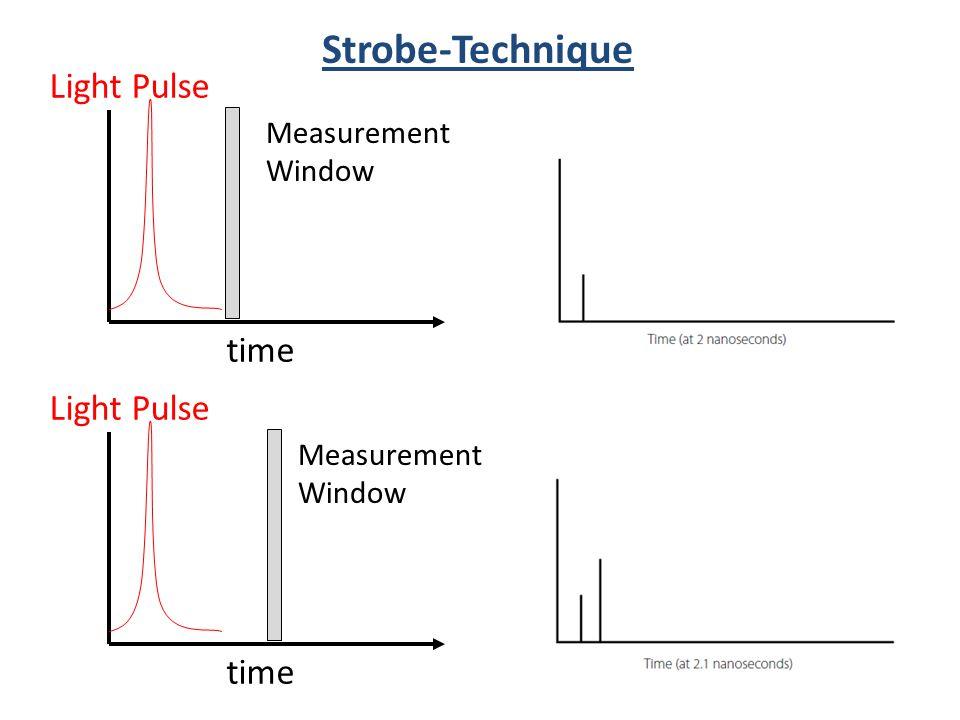 Strobe-Technique Light Pulse time Light Pulse time Measurement Window