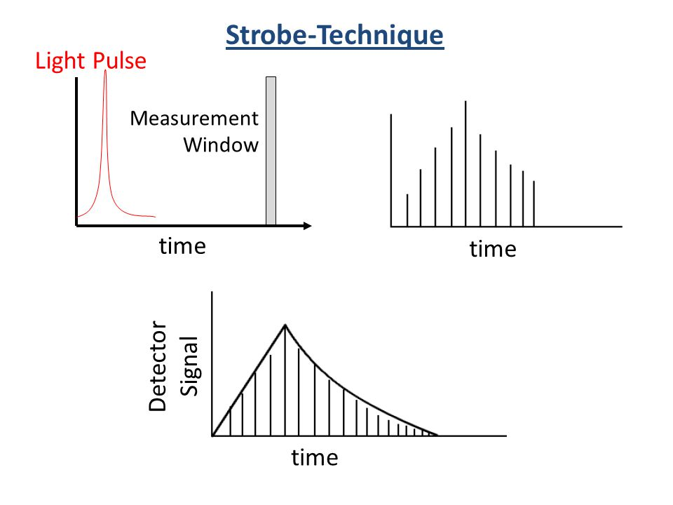 Strobe-Technique Light Pulse time time Detector Signal time