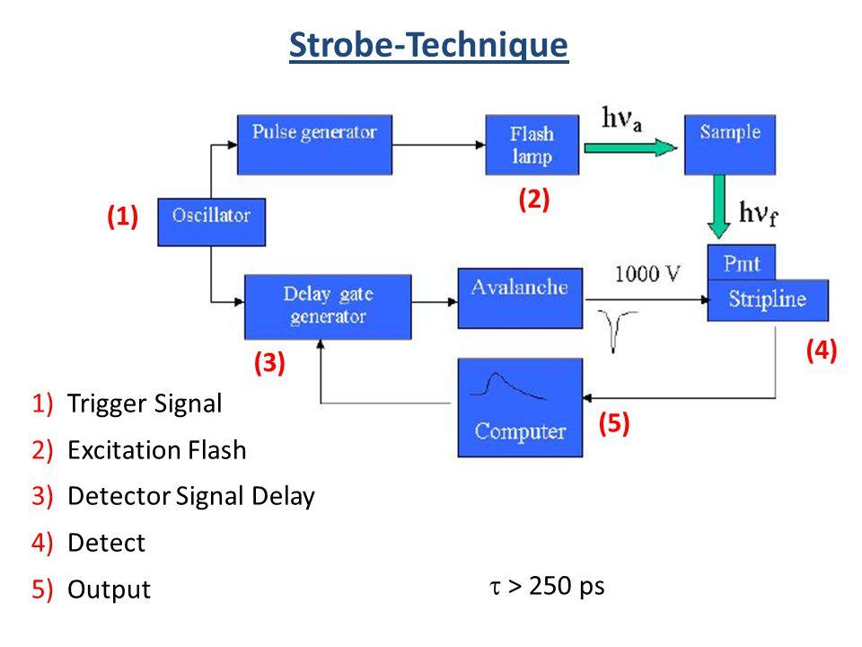 Strobe-Technique (2) (1) (4) (3) 1) Trigger Signal (5)