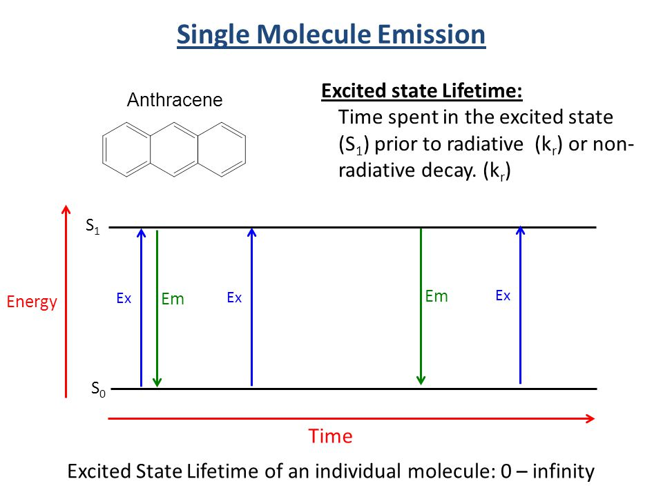Single Molecule Emission