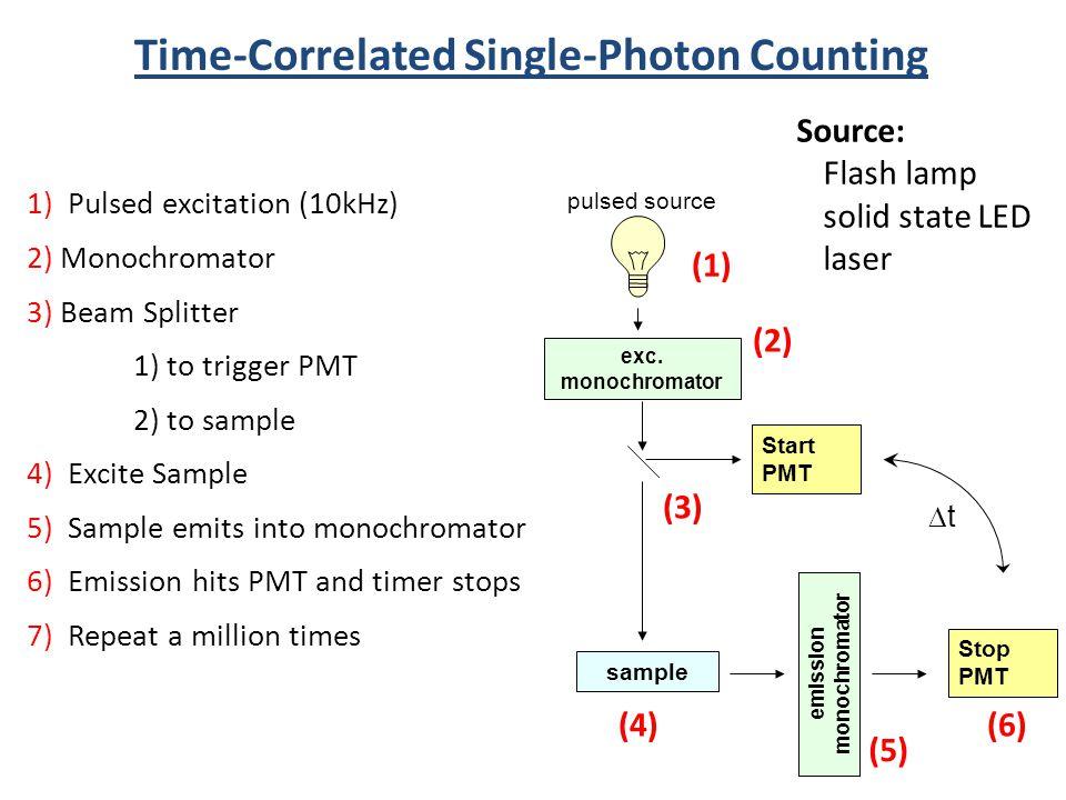 Time-Correlated Single-Photon Counting emission monochromator