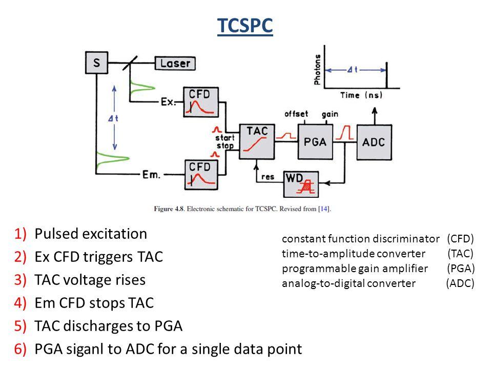 TCSPC 1) Pulsed excitation 2) Ex CFD triggers TAC 3) TAC voltage rises