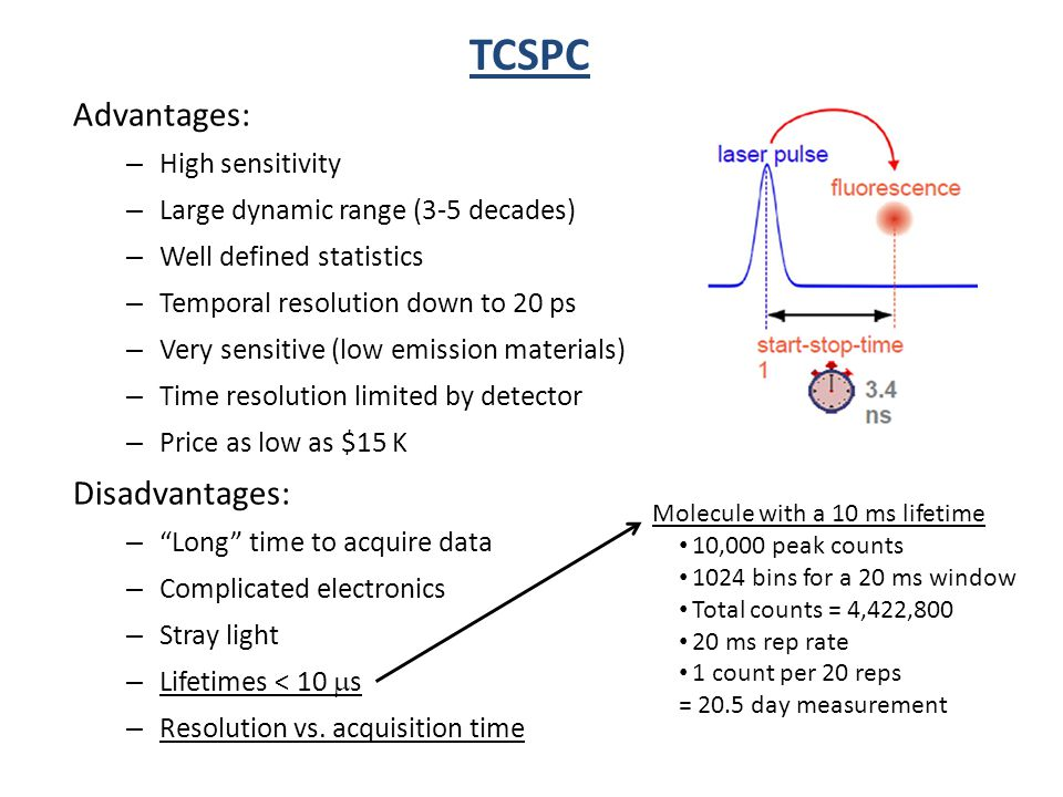 TCSPC Advantages: Disadvantages: High sensitivity