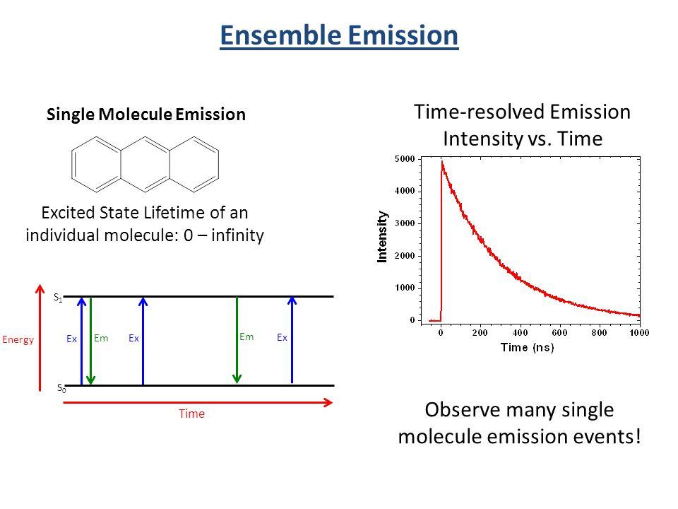 Ensemble Emission Time-resolved Emission Intensity vs. Time