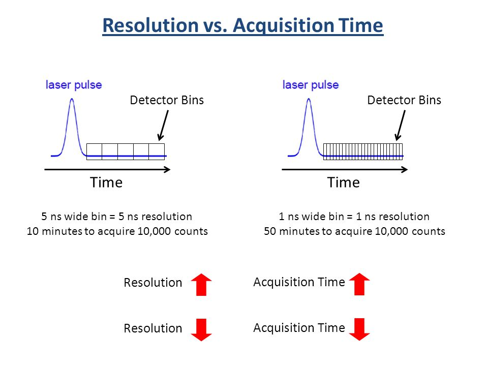 Resolution vs. Acquisition Time