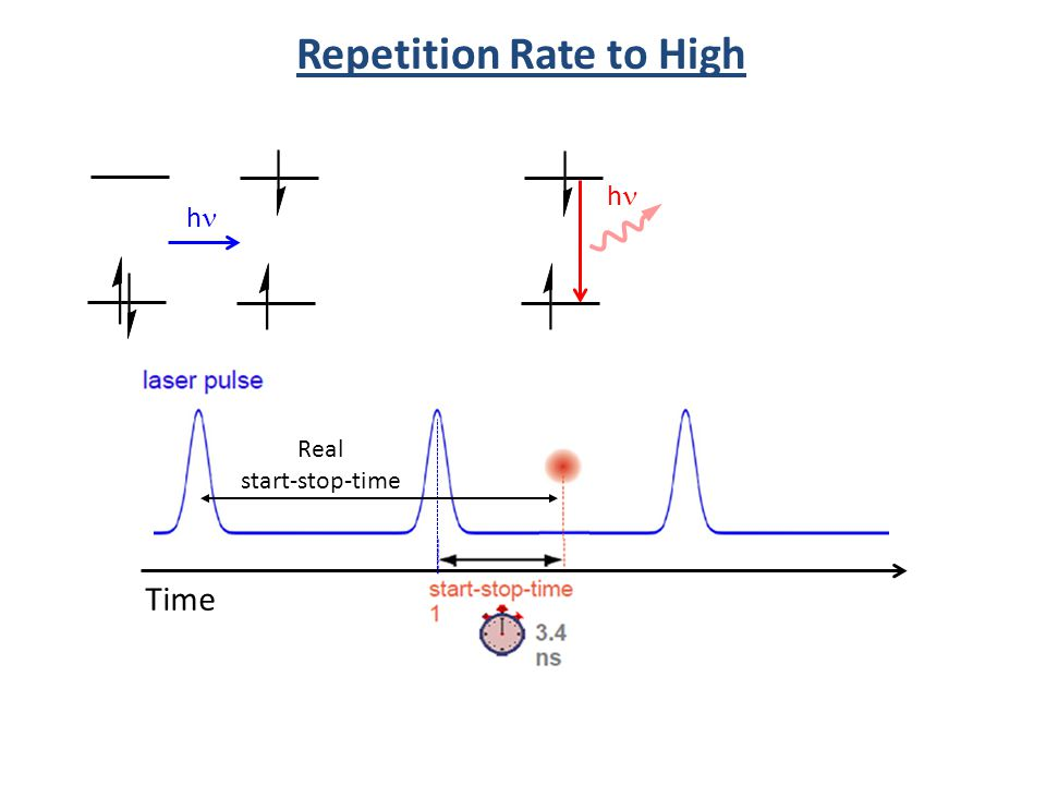 Repetition Rate to High
