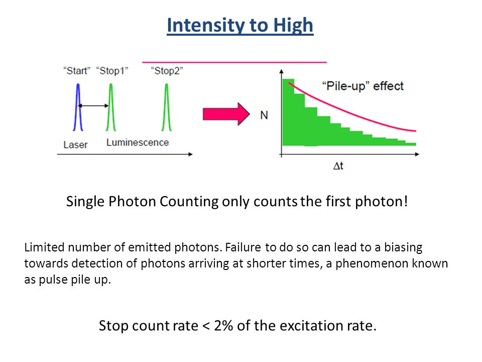 Stop count rate < 2% of the excitation rate.