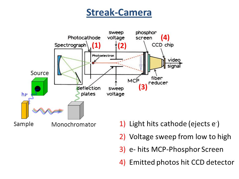 Streak-Camera (4) (1) (2) (3) 1) Light hits cathode (ejects e-)