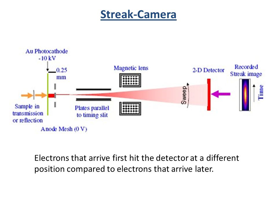 Streak-Camera Electrons that arrive first hit the detector at a different position compared to electrons that arrive later.