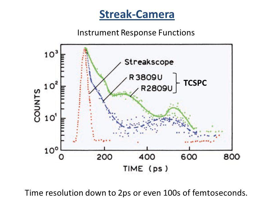 Streak-Camera Instrument Response Functions TCSPC