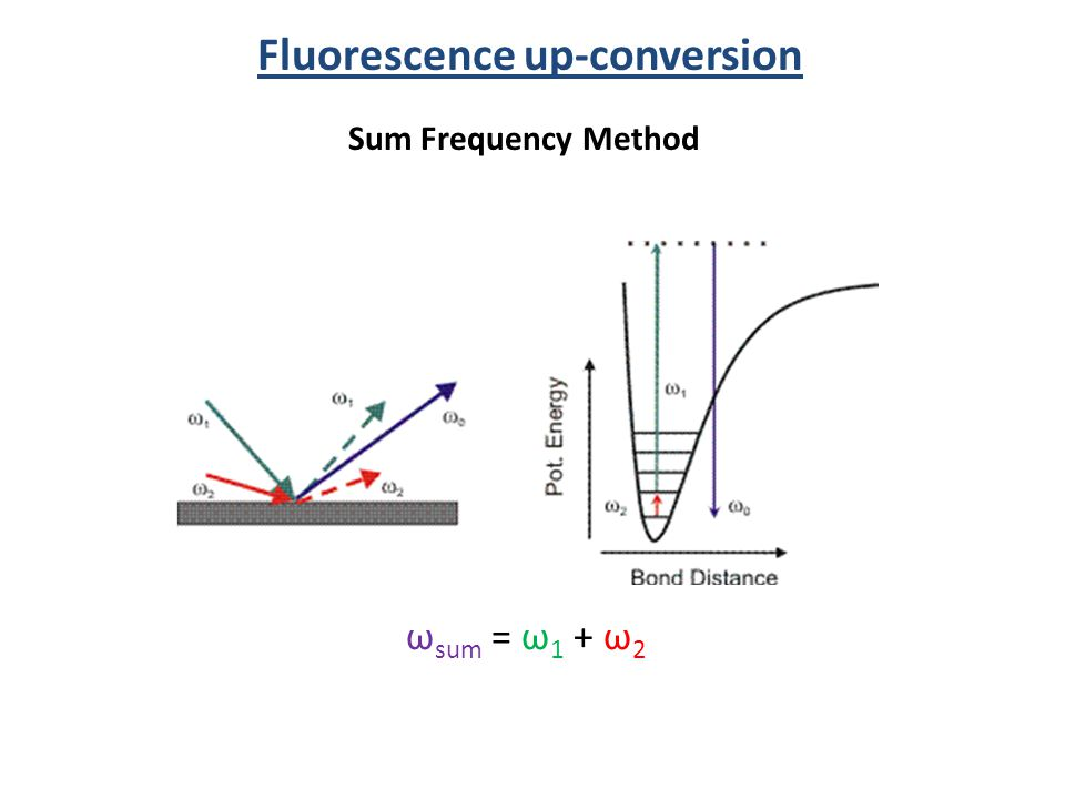 Fluorescence up-conversion