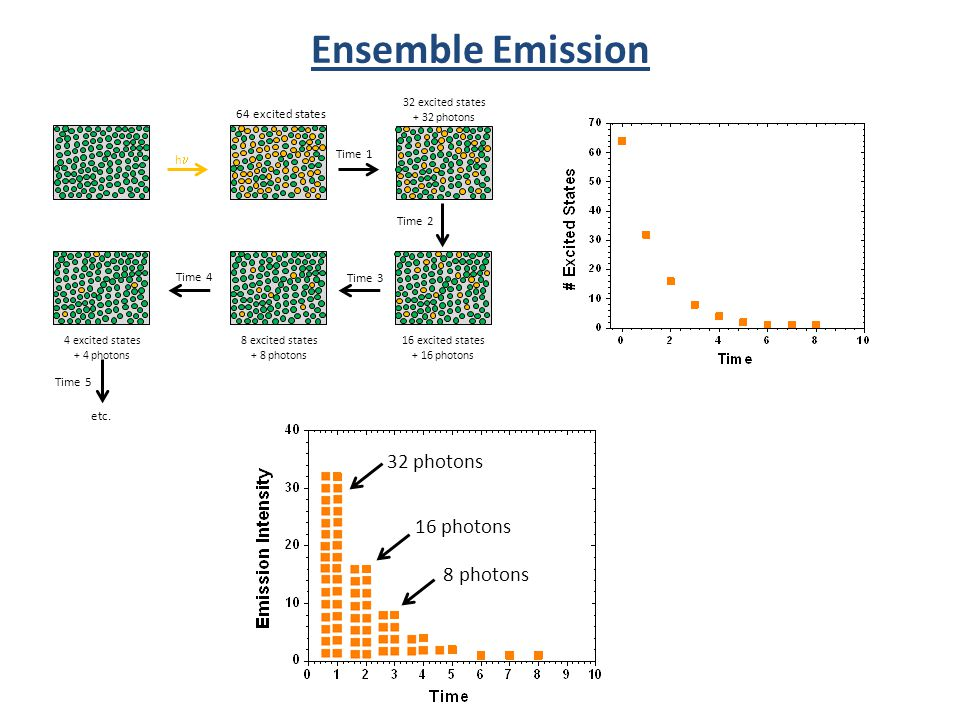 Ensemble Emission 32 photons 16 photons 8 photons 64 excited states