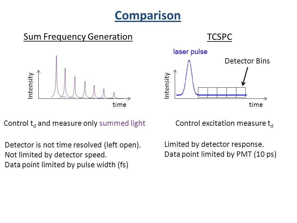 Control excitation measure td
