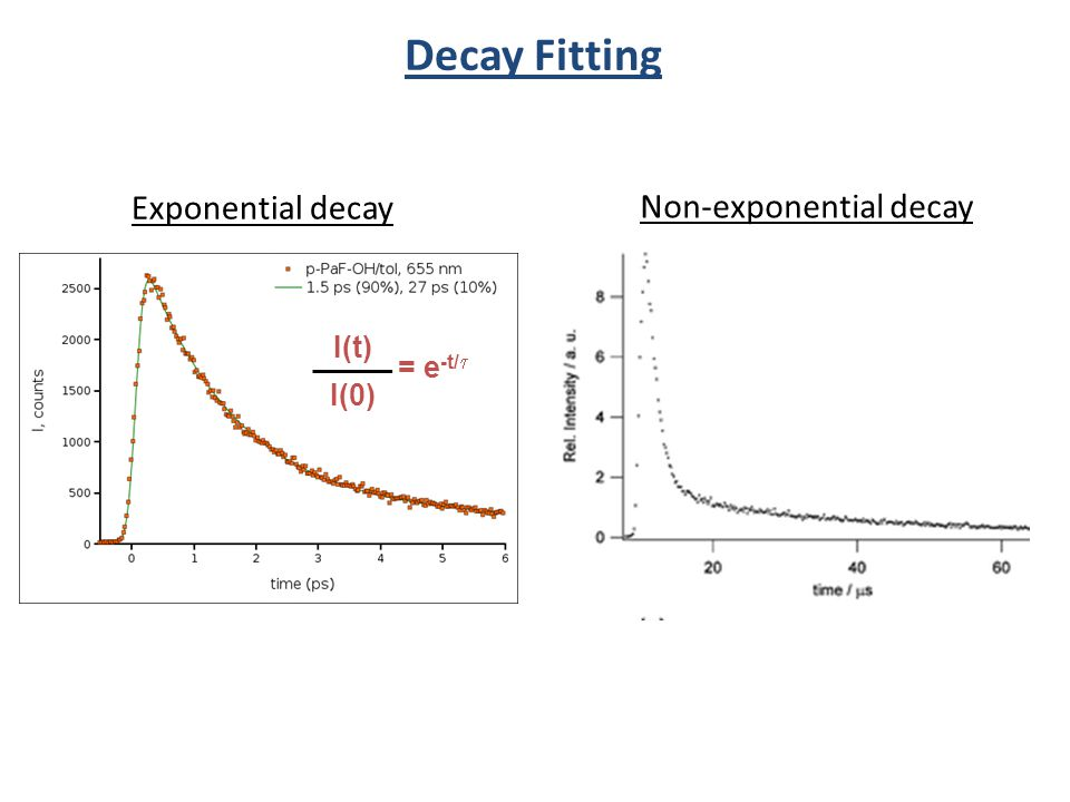 Non-exponential decay