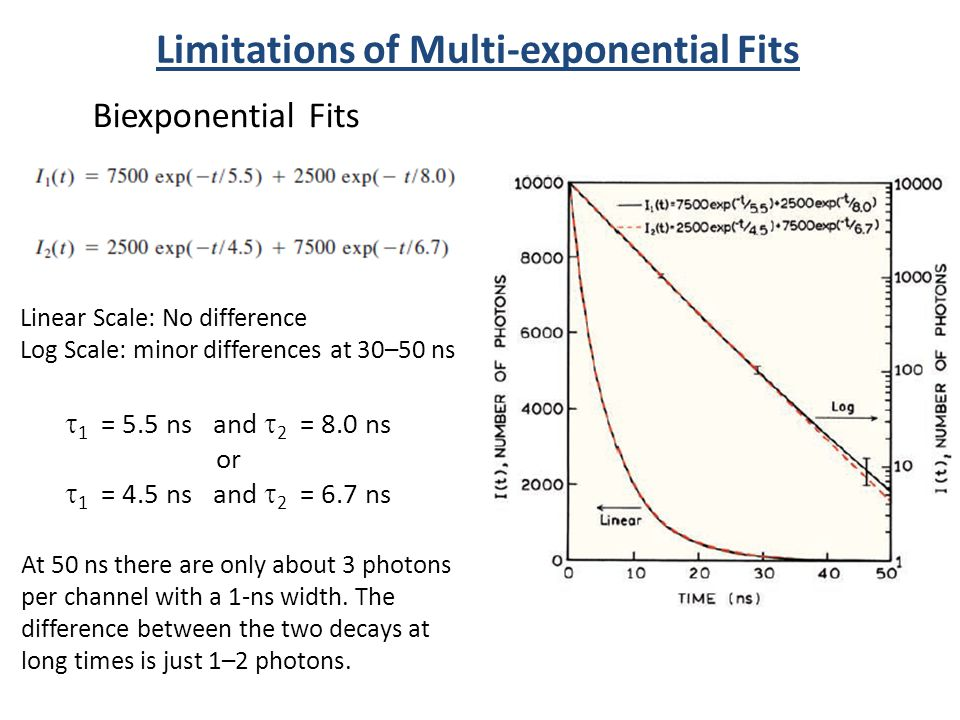 Limitations of Multi-exponential Fits