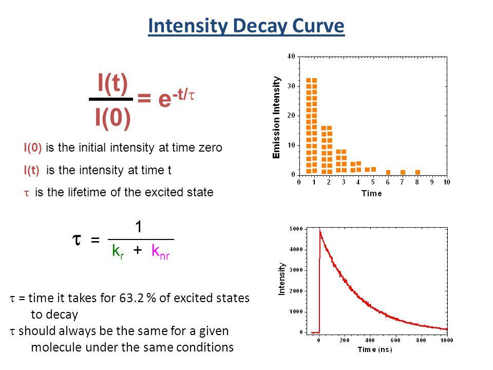 I(t) = e-t/t I(0) Intensity Decay Curve t 1 = kr + knr