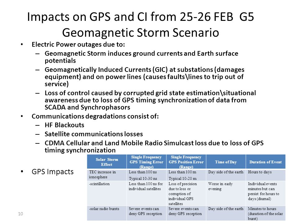 Impacts on GPS and CI from 25-26 FEB G5 Geomagnetic Storm Scenario