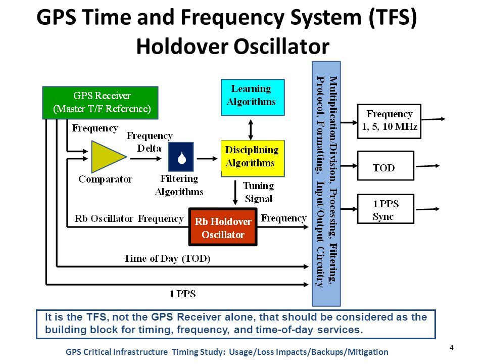 GPS Time and Frequency System (TFS) Holdover Oscillator