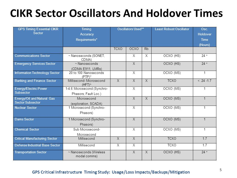 CIKR Sector Oscillators And Holdover Times