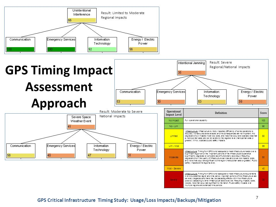 GPS Timing Impact Assessment Approach