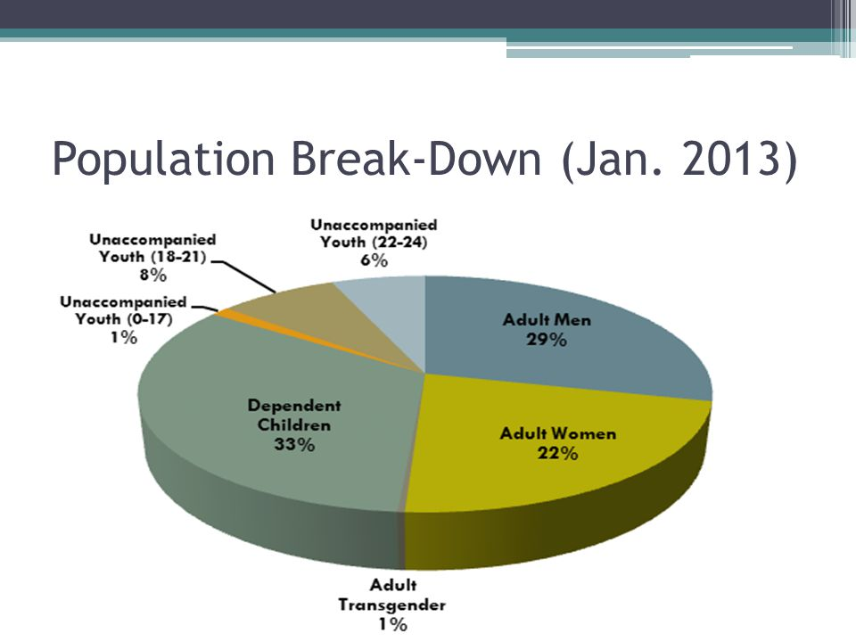 Population Break-Down (Jan. 2013)