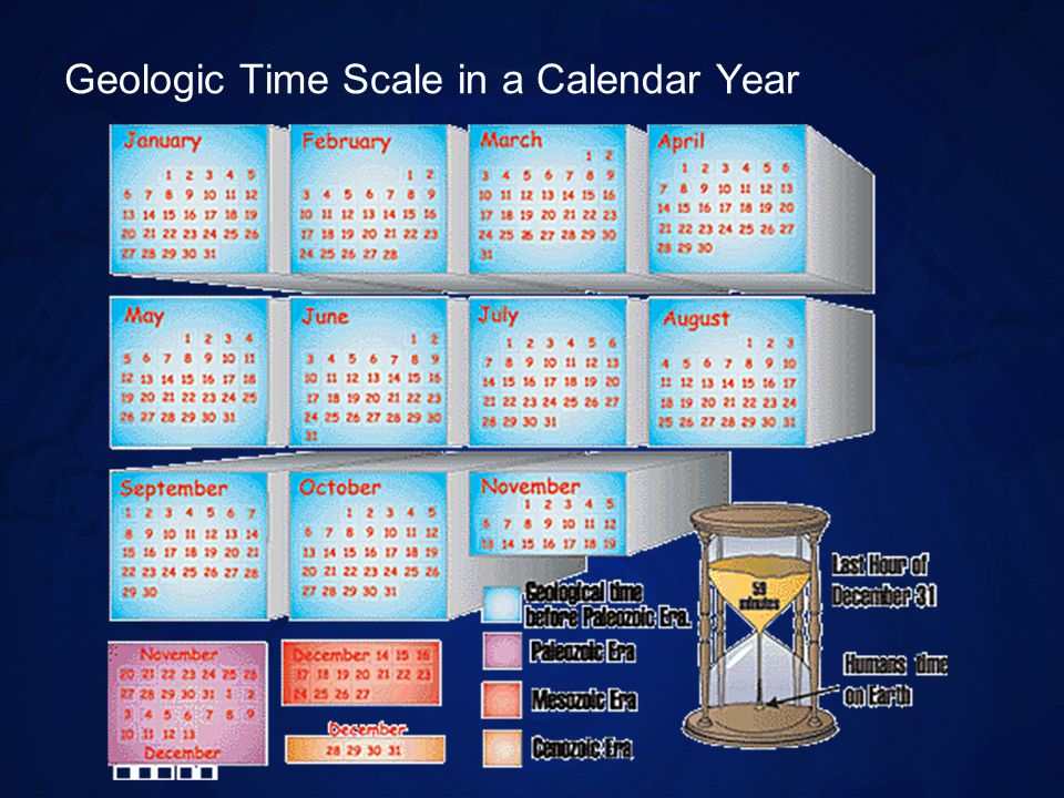 Geologic Time Scale in a Calendar Year