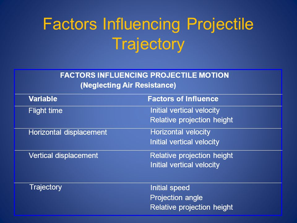 FACTORS INFLUENCING PROJECTILE MOTION