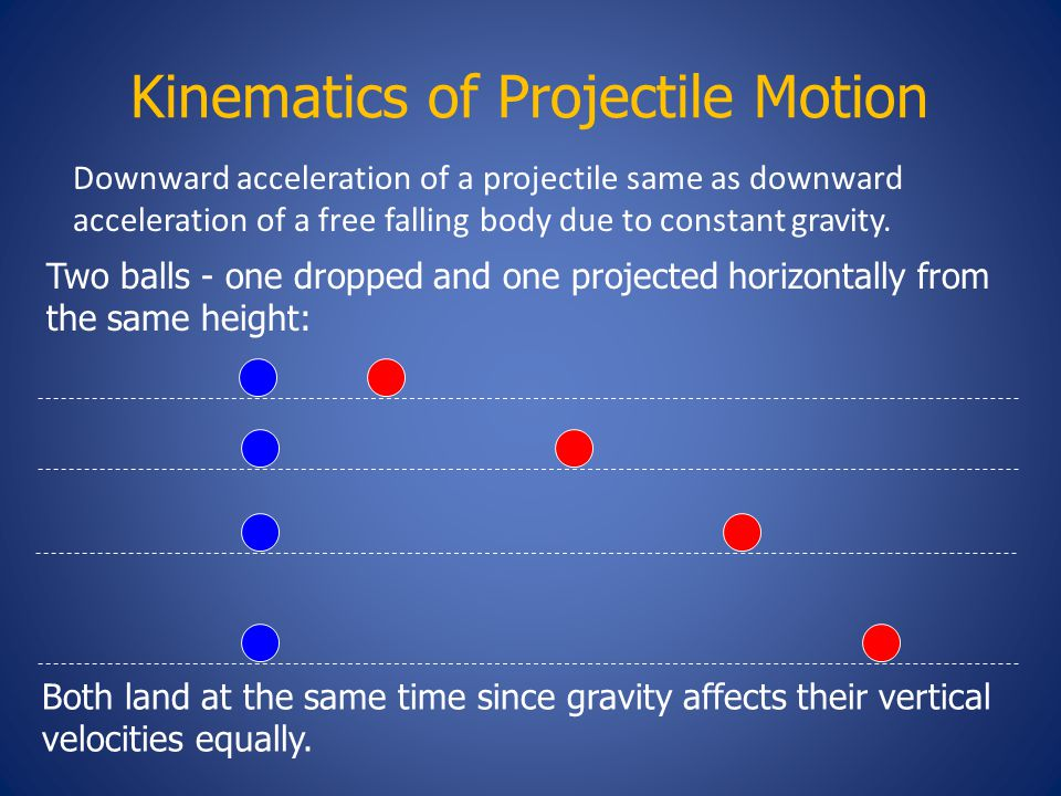Kinematics of Projectile Motion