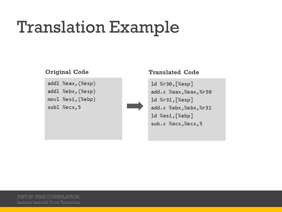Translation Example Original Code Translated Code Optimized Code
