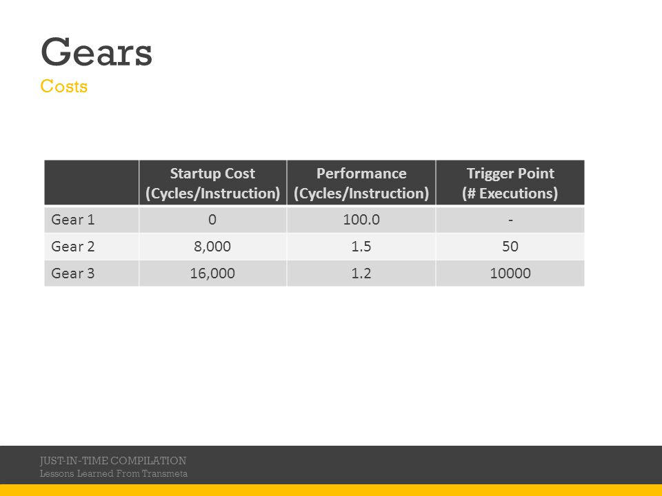 Gears Costs Startup Cost (Cycles/Instruction) Performance