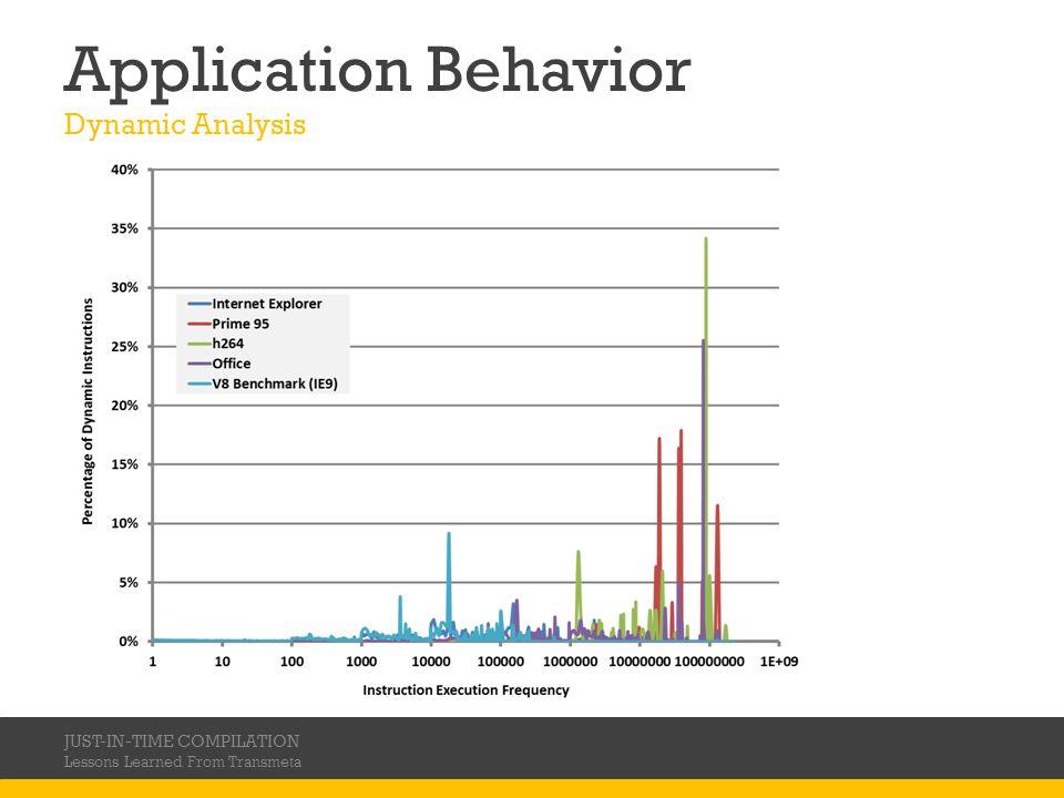 Application Behavior Dynamic Analysis