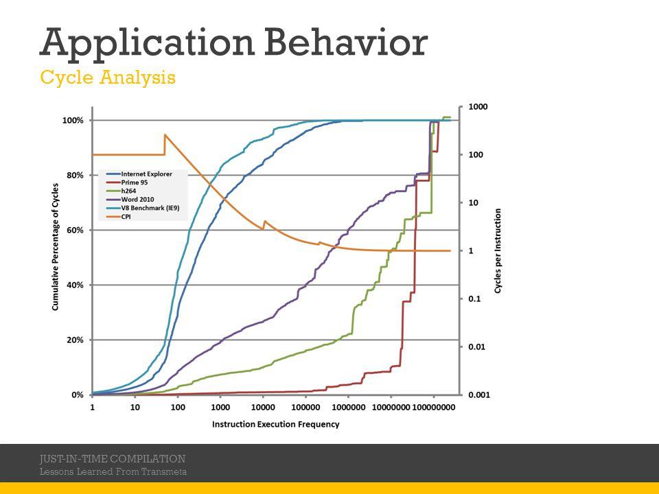 Application Behavior Cycle Analysis