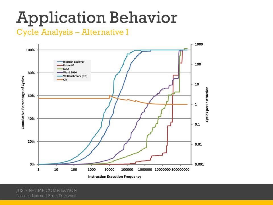 Application Behavior Cycle Analysis – Alternative I