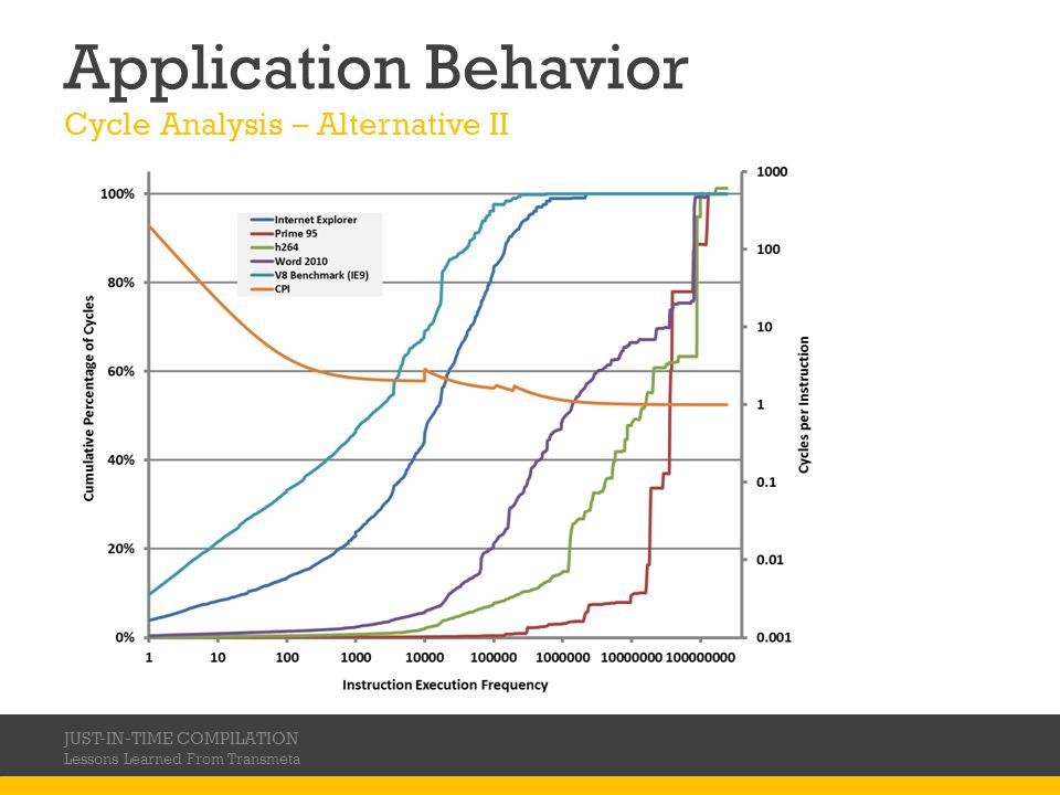 Application Behavior Cycle Analysis – Alternative II