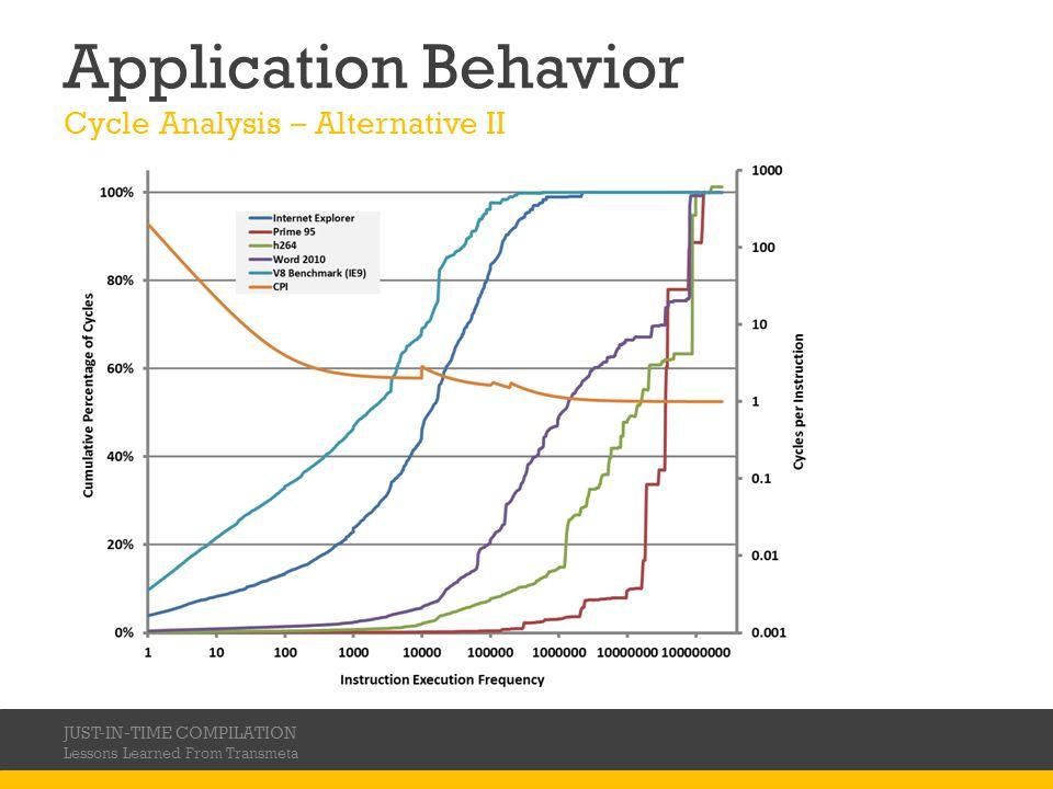 Application Behavior Cycle Analysis – Alternative II