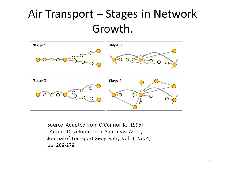 Air Transport – Stages in Network Growth.