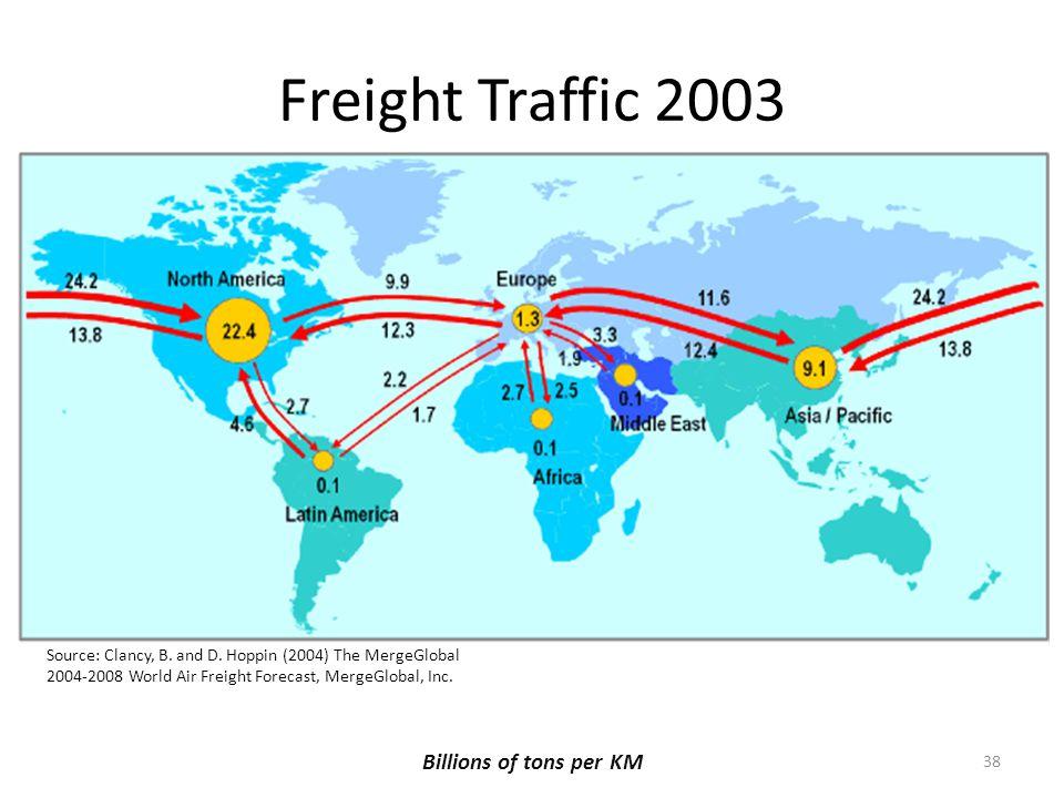 Freight Traffic 2003 Billions of tons per KM