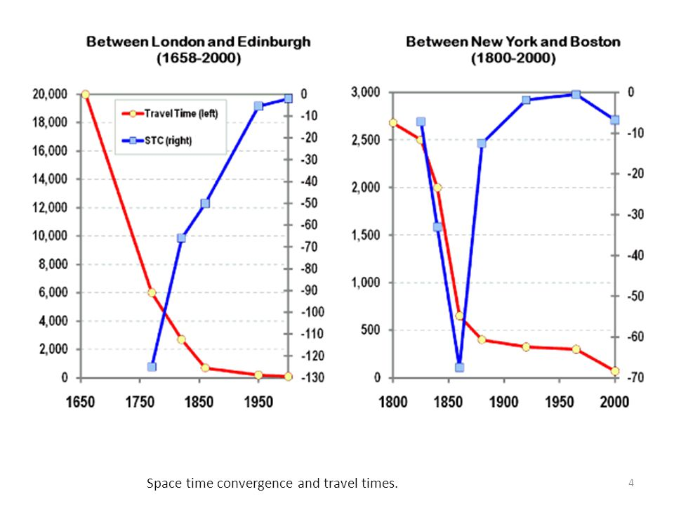 Space time convergence and travel times.