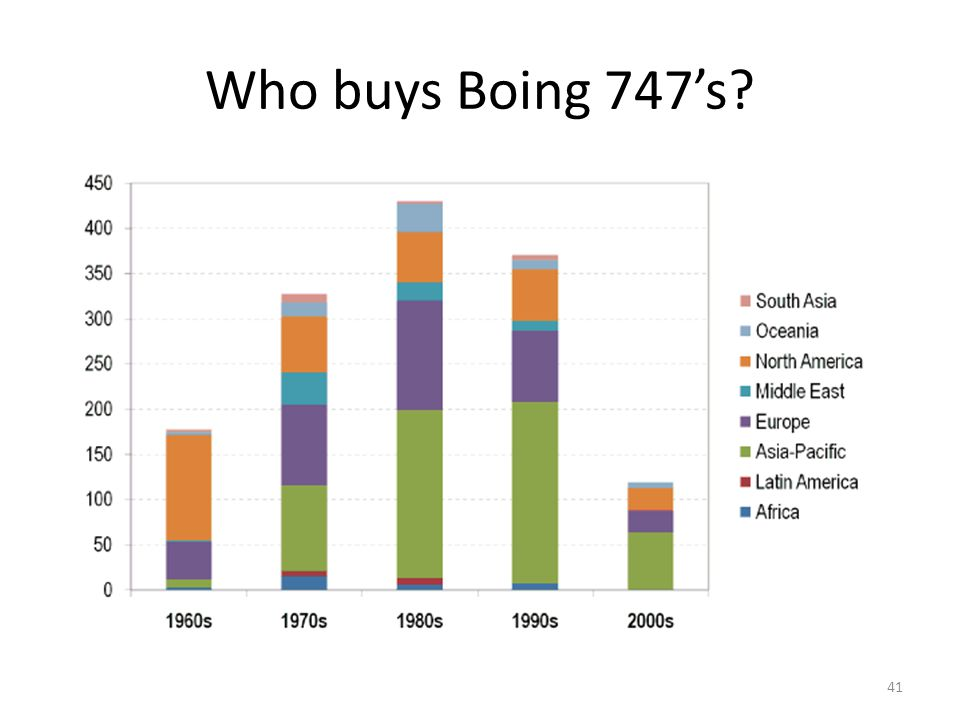 Who buys Boing 747's