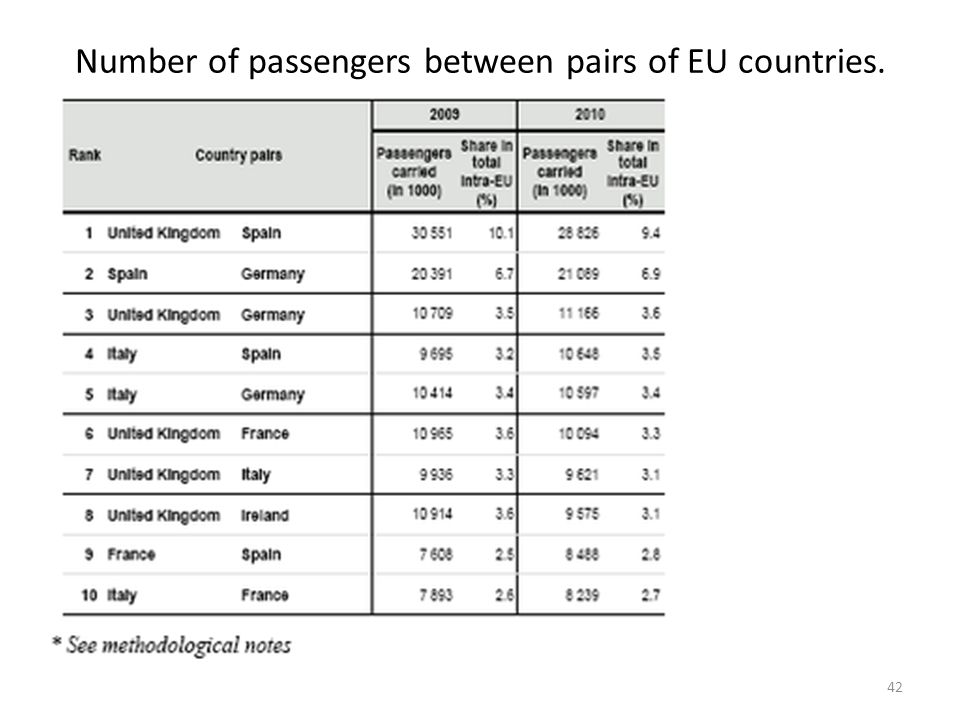 Number of passengers between pairs of EU countries.