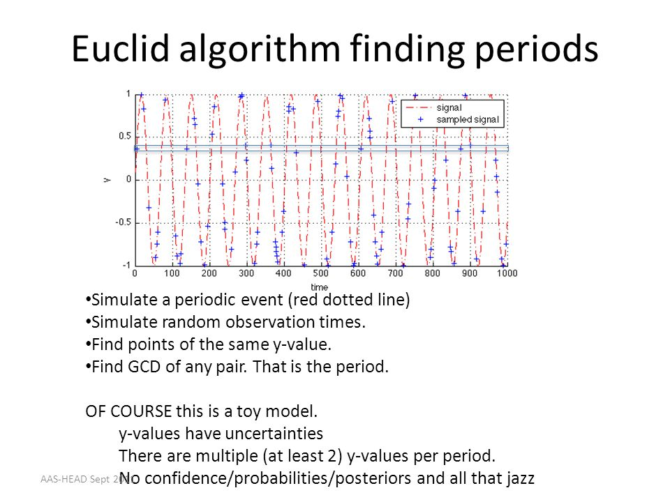 Euclid algorithm finding periods